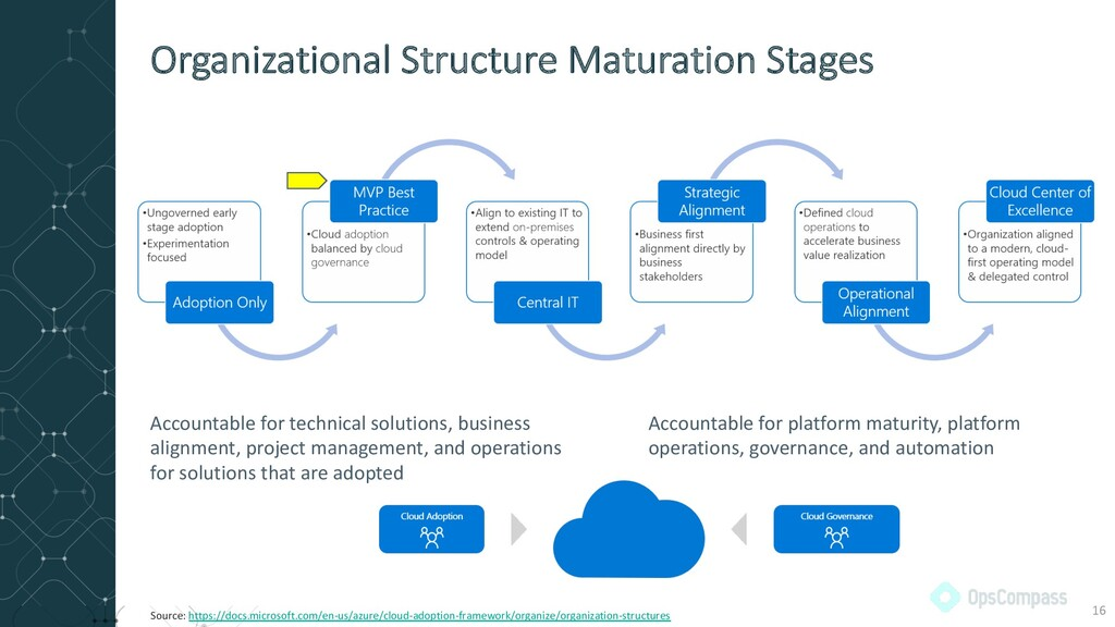 Organizational Structure Maturation Stages 16 S...