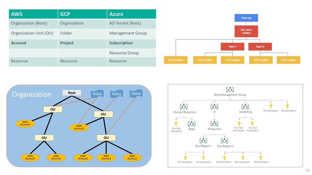 24 AWS GCP Azure Organization (Root) Organizati...