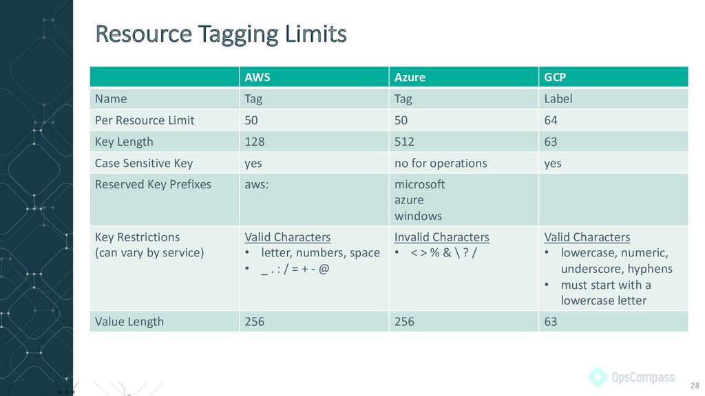 AWS Azure GCP Name Tag Tag Label Per Resource L...