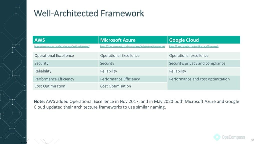 Well-Architected Framework AWS Microsoft Azure ...