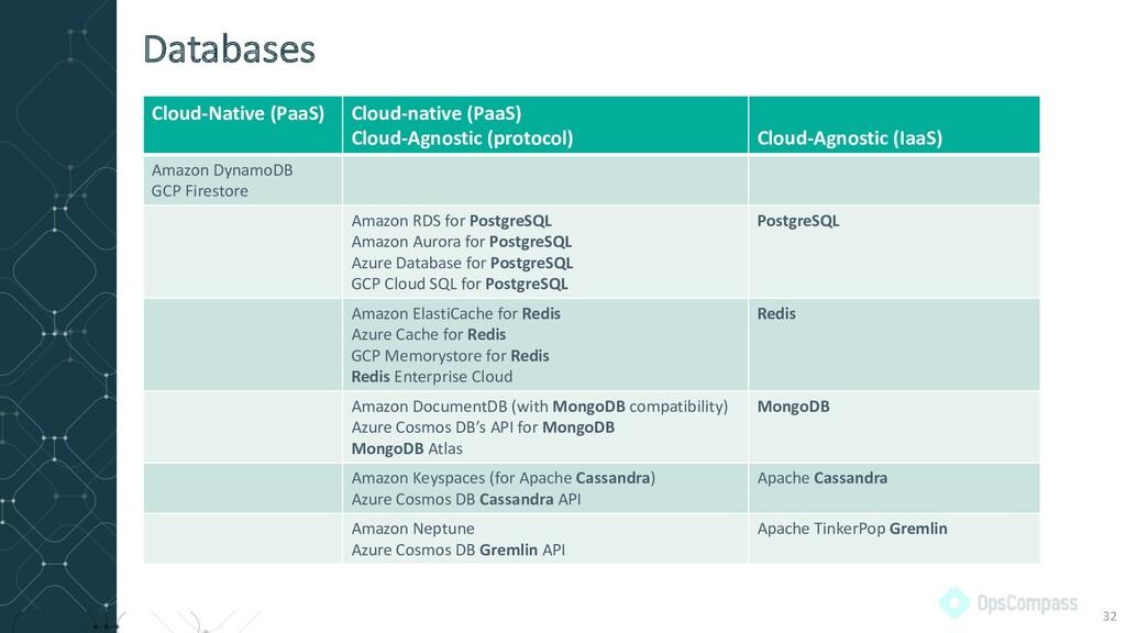 Cloud-Native (PaaS) Cloud-native (PaaS) Cloud-A...