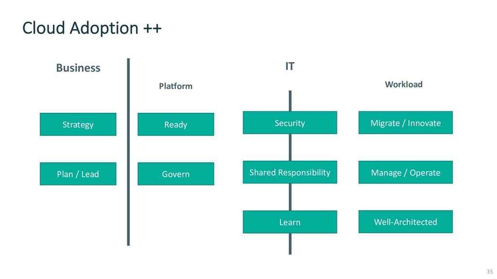 Cloud Adoption ++ Business Platform Strategy Pl...