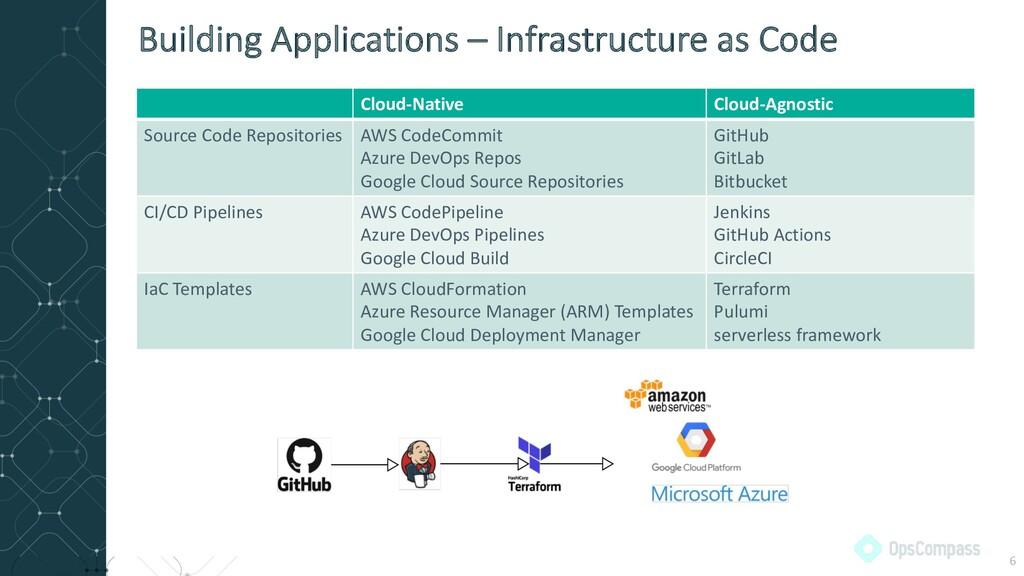 Cloud-Native Cloud-Agnostic Source Code Reposit...