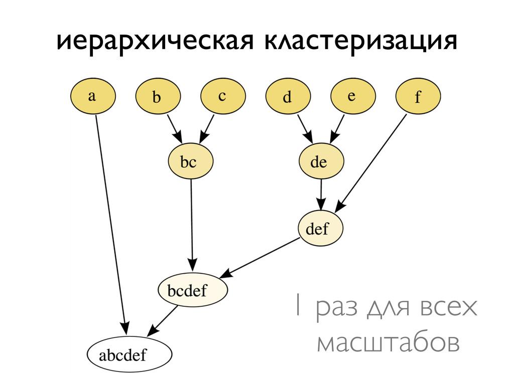 иерархическая кластеризация 1 раз для всех масш...