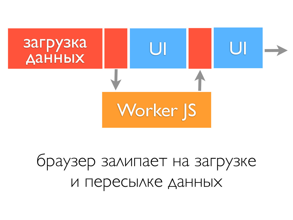 UI Worker JS браузер залипает на загрузке и пер...