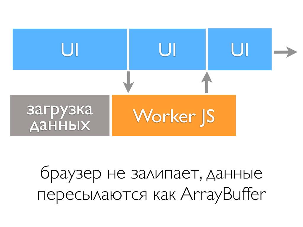 UI Worker JS браузер не залипает, данные пересы...