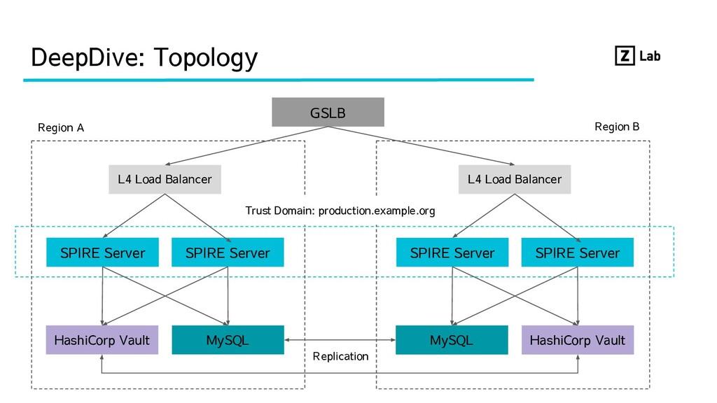 DeepDive: Topology SPIRE Server SPIRE Server L4...
