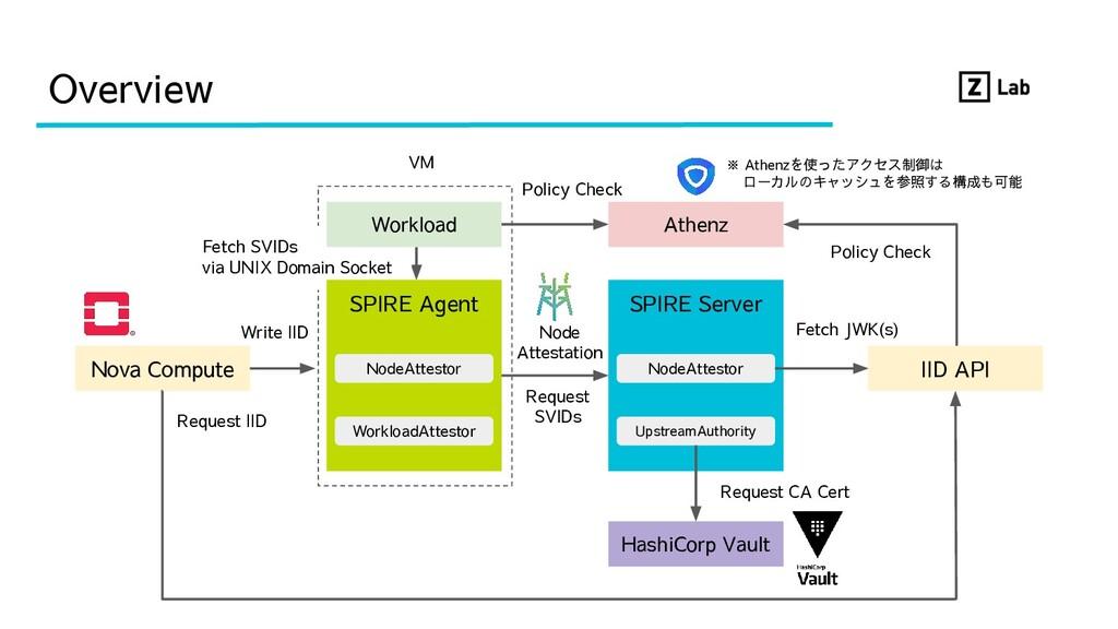 VM Overview Nova Compute SPIRE Server UpstreamA...