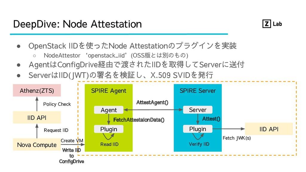 ● OpenStack IIDを使ったNode Attestationのプラグインを実装 ○ ...