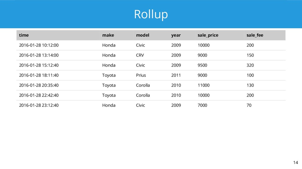 Rollup 14 time make model year sale_price sale_...