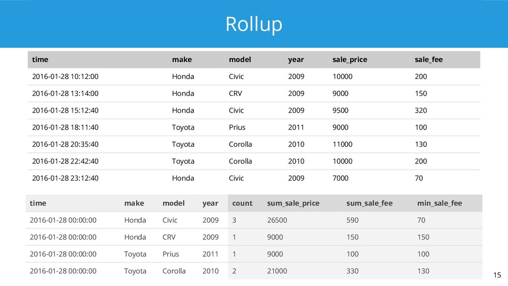 Rollup 15 time make model year sale_price sale_...