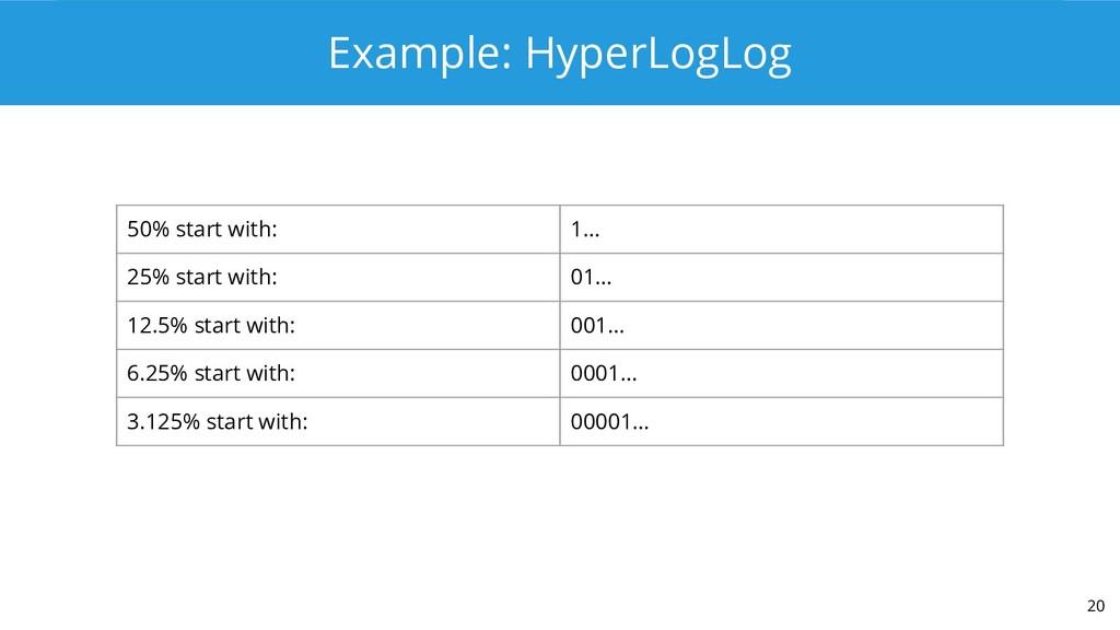 Example: HyperLogLog 20 50% start with: 1… 25% ...