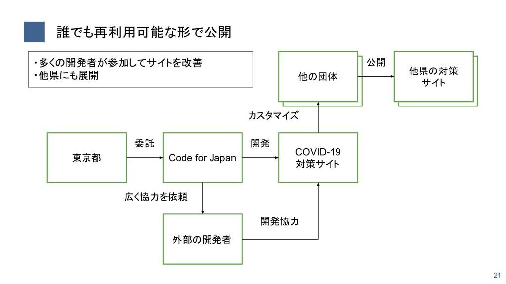 誰でも再利用可能な形で公開 21 他の団体 他県の対策 サイト 東京都 Code for J...