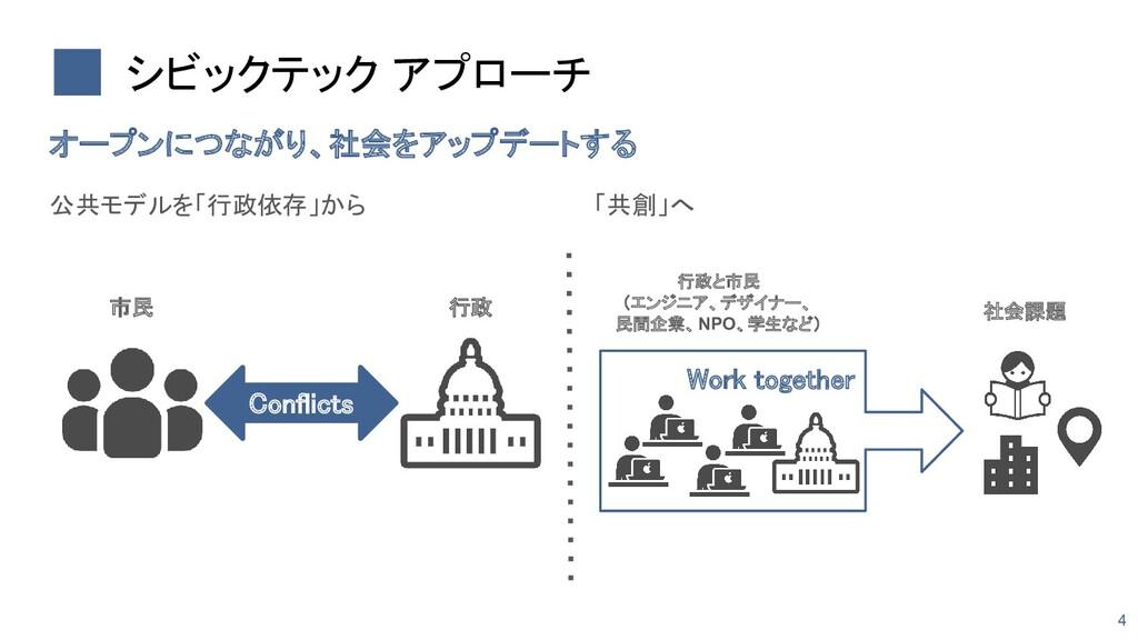 公共モデルを「行政依存」から    シビックテック アプローチ オープンにつながり、...