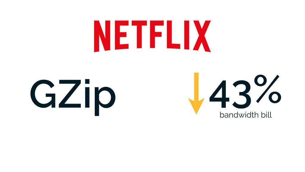 GZip 43% bandwidth bill