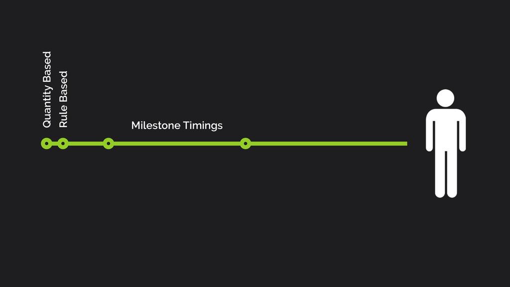 Quantity Based Rule Based Milestone Timings