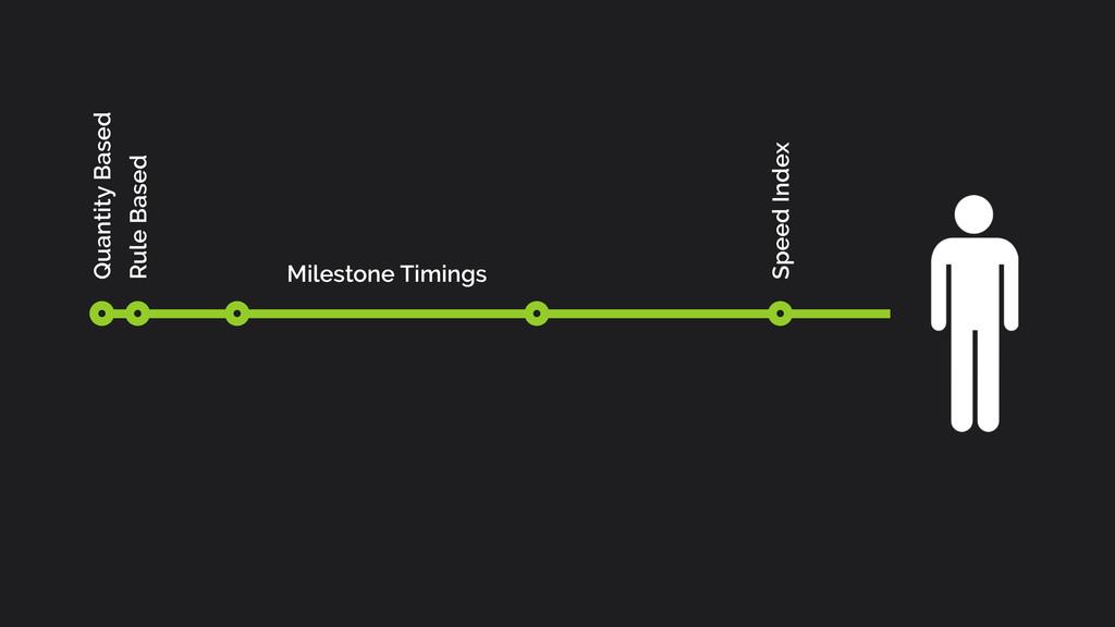 Quantity Based Rule Based Milestone Timings Spe...