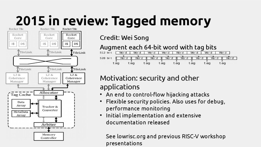 2015 in review: Tagged memory Augment each 64-b...