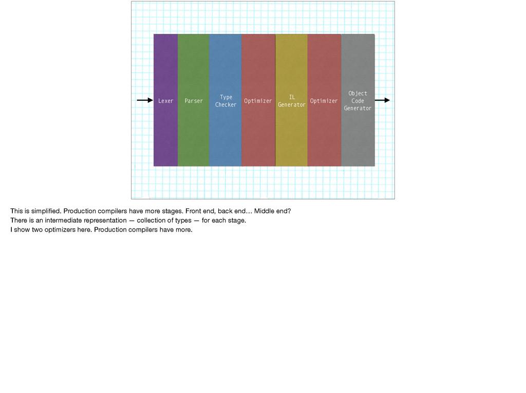 Lexer IL Generator Parser Type Checker Optimize...