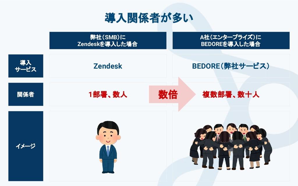 イメージ 導入 サービス 導入関係者が多い 弊社(SMB)に Zendeskを導入した場合 A...