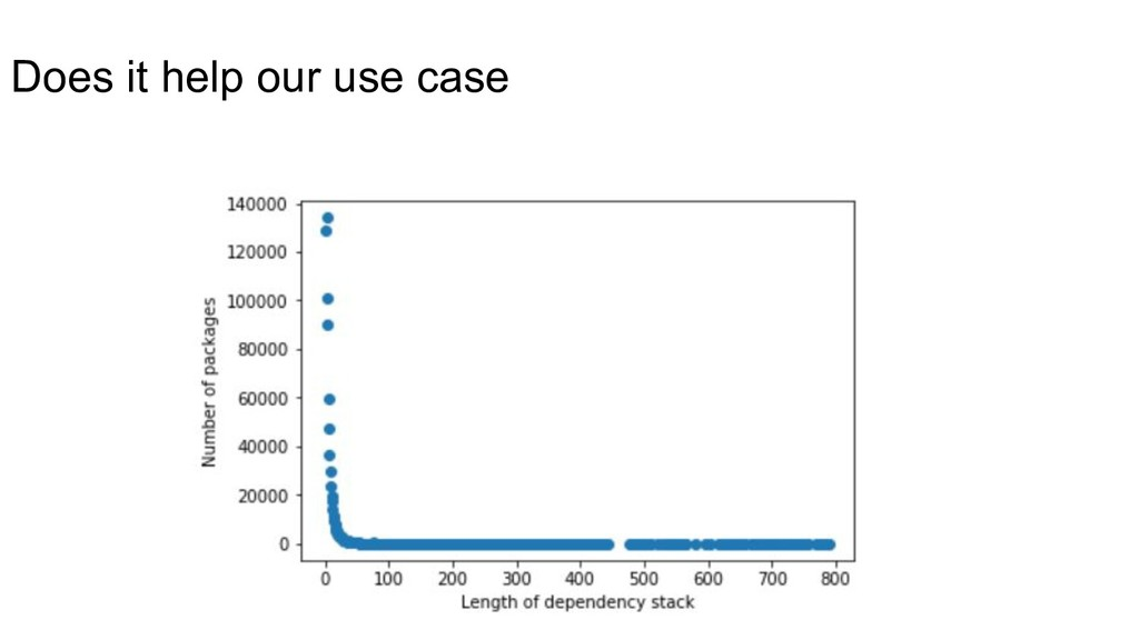 Does it help our use case