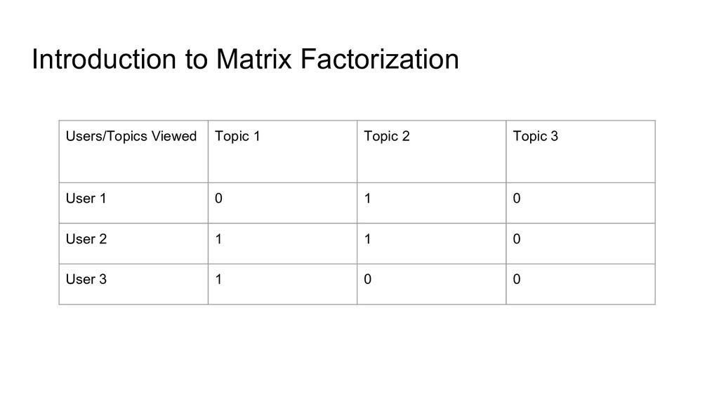 Introduction to Matrix Factorization Users/Topi...