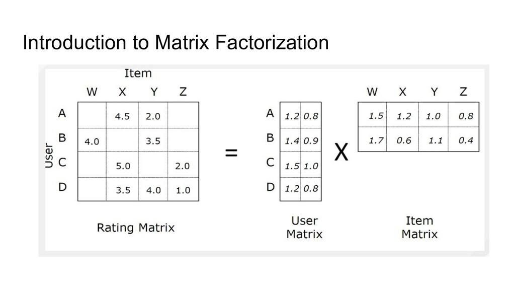Introduction to Matrix Factorization
