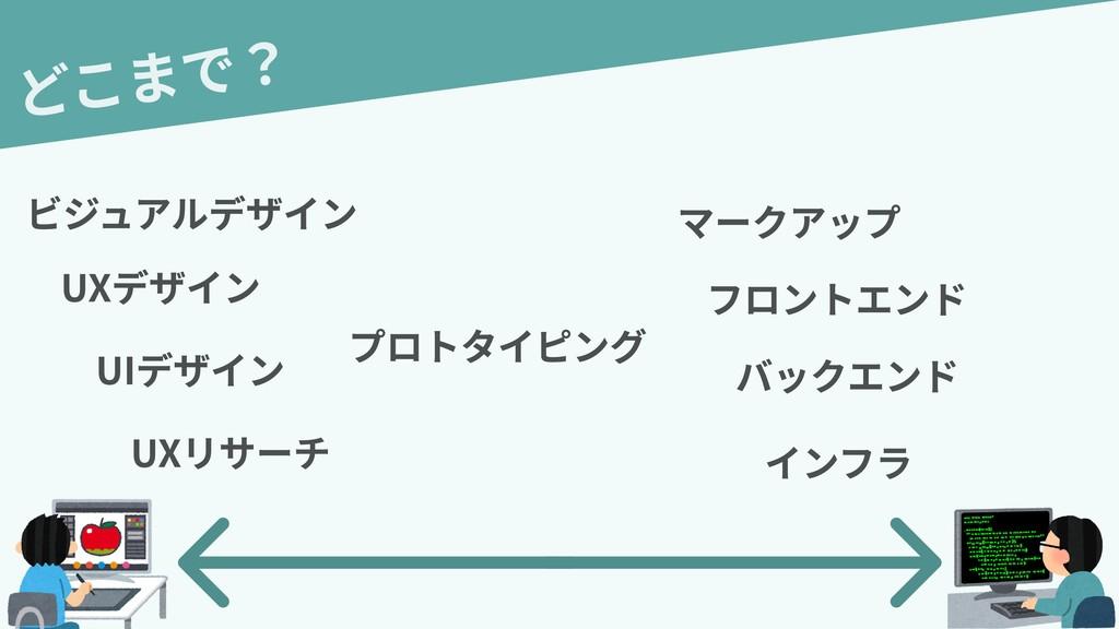 どこまで? プロトタイピング UXデザイン ビジュアルデザイン UXリサーチ UIデザイン マ...