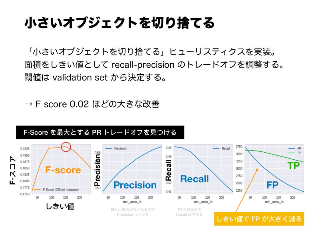 খ͍͞ΦϒδΣΫτΛΓࣺͯΔ F-Score を最⼤大とする PR トレードオフを⾒見見つけ...