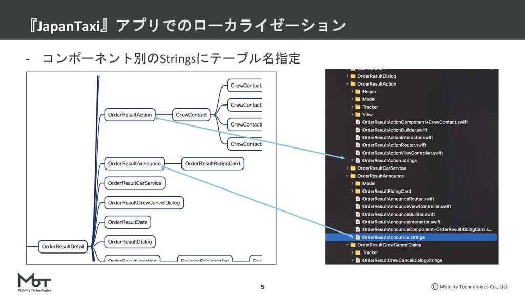 Mobility Technologies Co., Ltd. - コンポーネント別のStri...