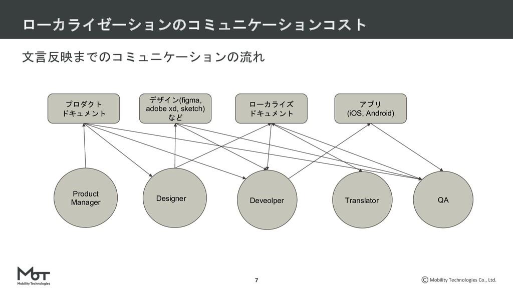 Mobility Technologies Co., Ltd. 文言反映までのコミュニケーショ...