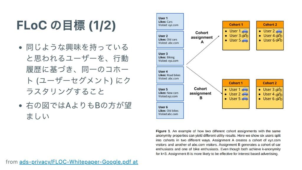 FLoC の⽬標 (1/2) 同じような興味を持っている と思われるユーザーを、⾏動 履歴に基...