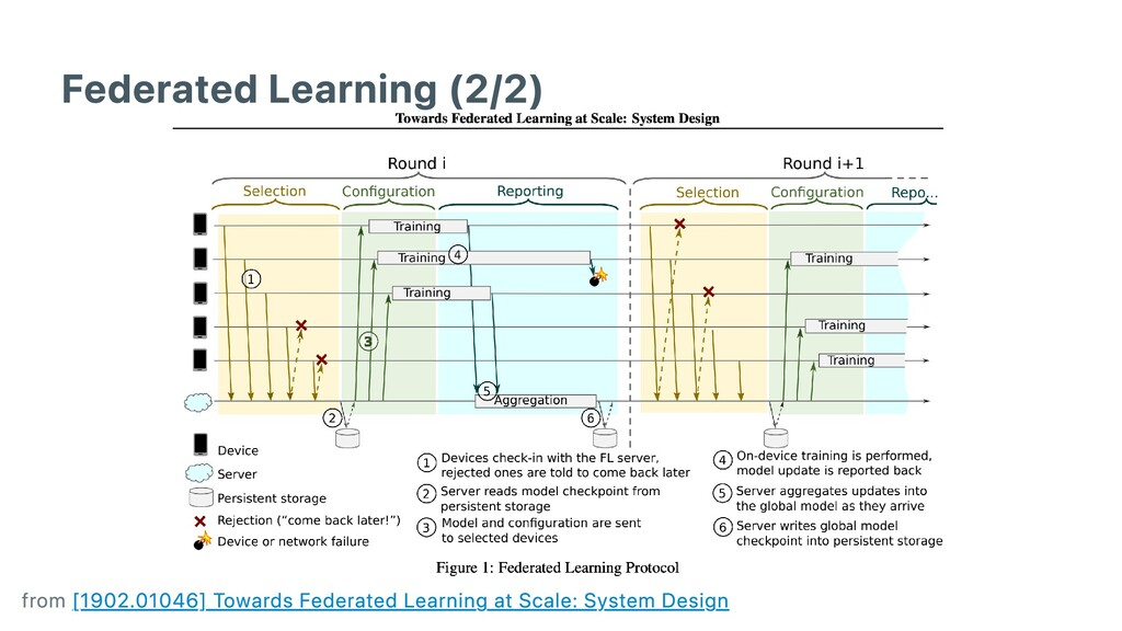 Federated Learning (2/2) from 1902.01046 Toward...