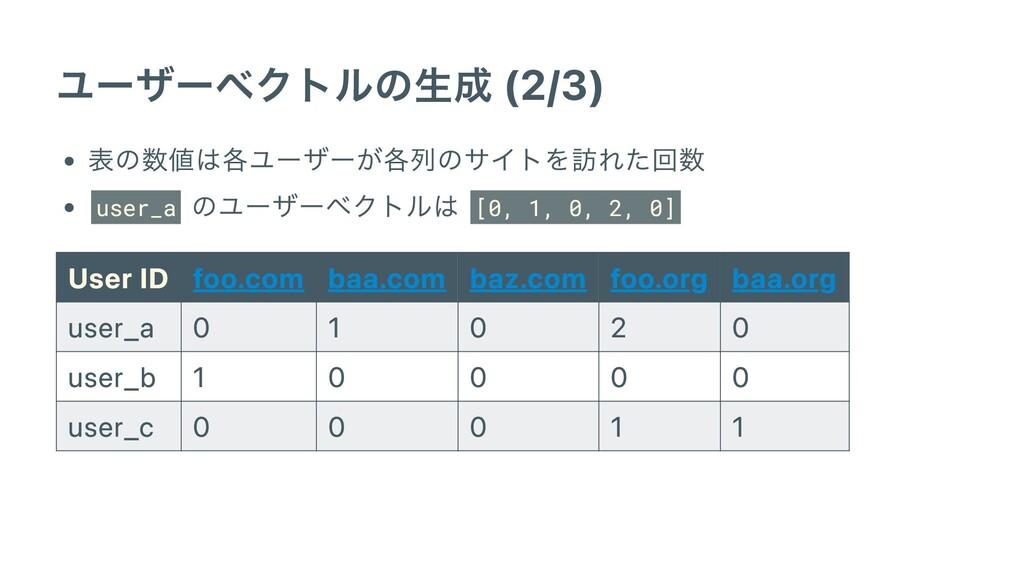 ユーザーベクトルの⽣成 (2/3) 表の数値は各ユーザーが各列のサイトを訪れた回数 user_...