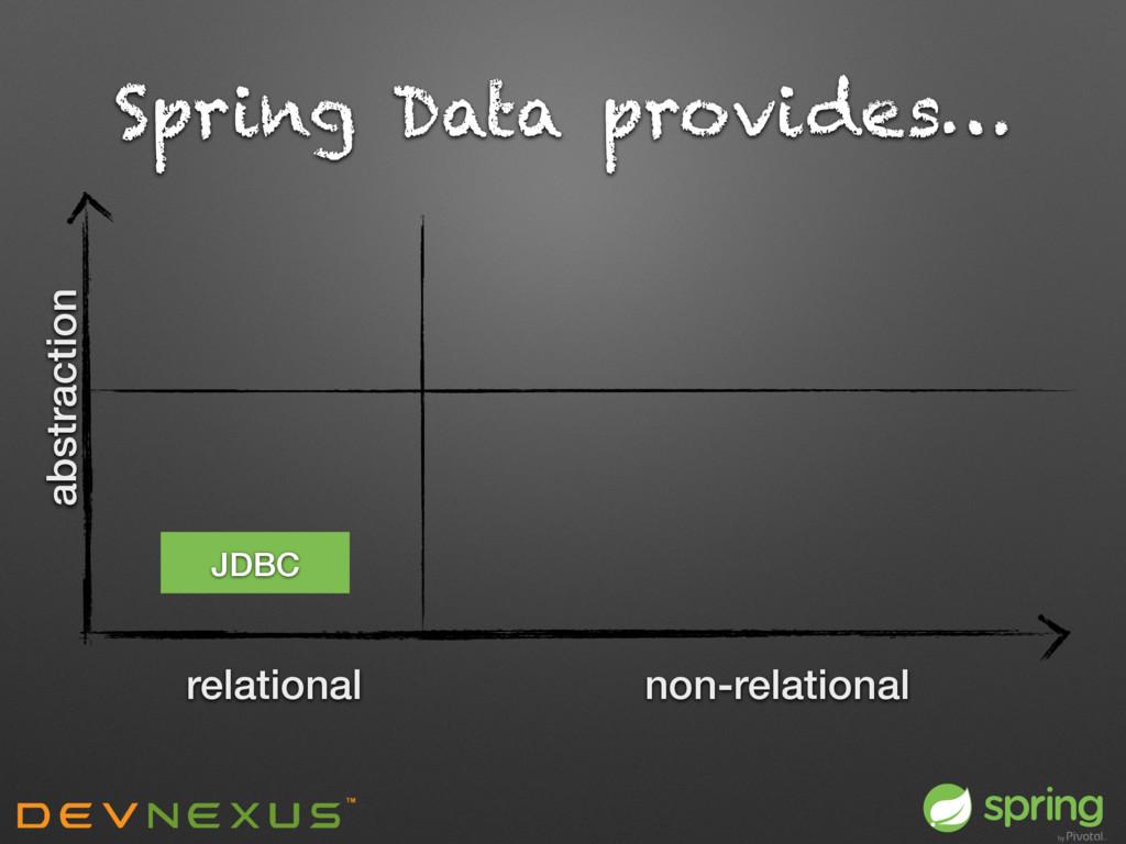Spring Data provides… relational non-relational...