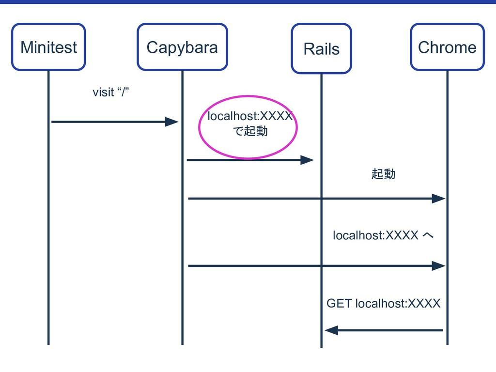 """Minitest Capybara Rails Chrome visit """"/"""" localh..."""