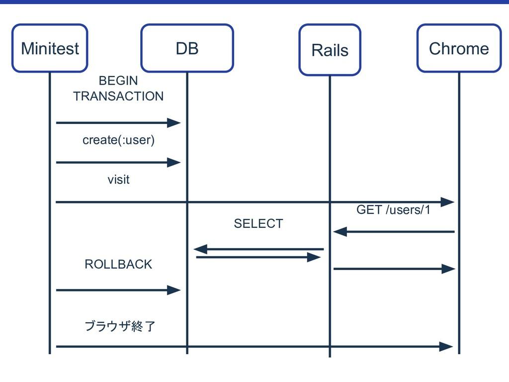 BEGIN TRANSACTION Minitest DB Rails Chrome SELE...