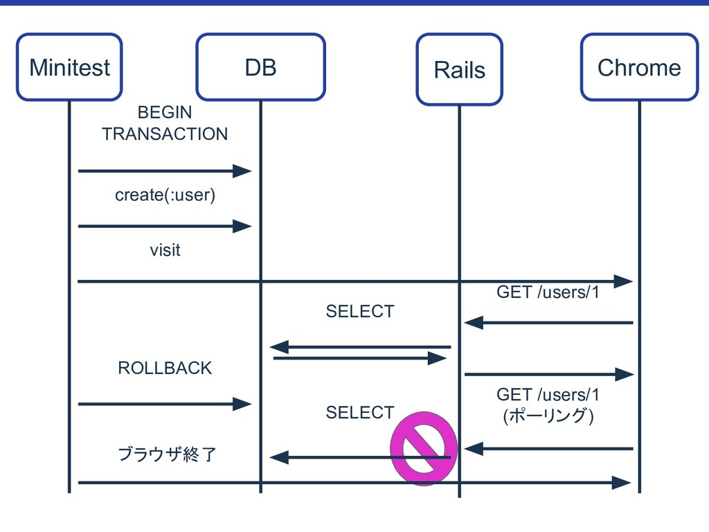 Chrome GET /users/1 (ポーリング) BEGIN TRANSACTION M...