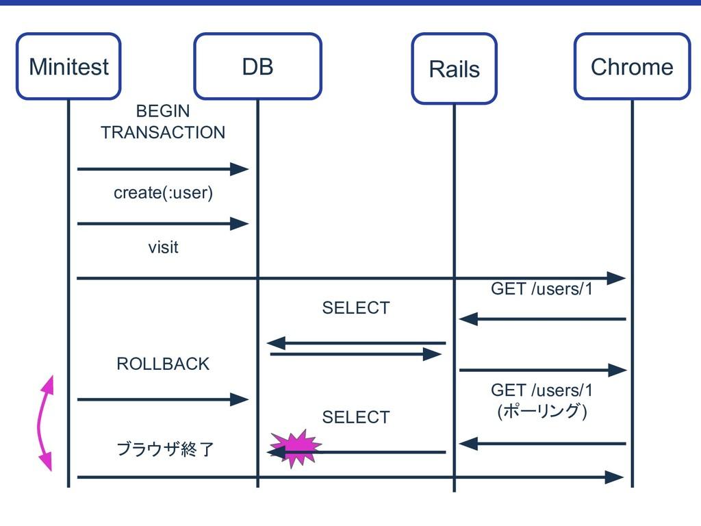 GET /users/1 (ポーリング) BEGIN TRANSACTION Minitest...