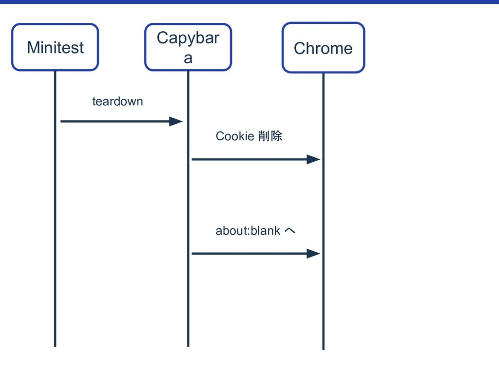 Minitest Chrome Cookie 削除 teardown Capybar a ab...