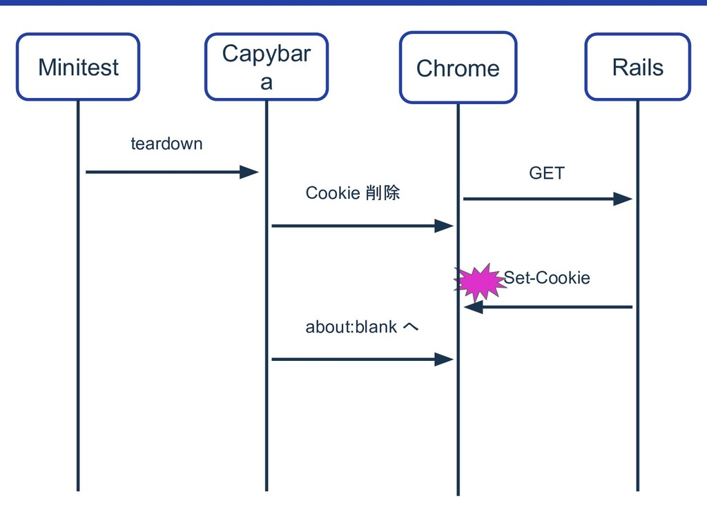 Set-Cookie Minitest Chrome Rails GET Cookie 削除 ...