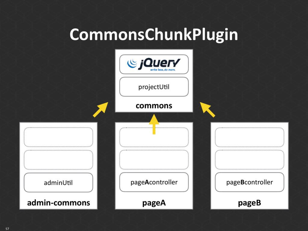 CommonsChunkPlugin 57 admin-commons adminUkl pa...