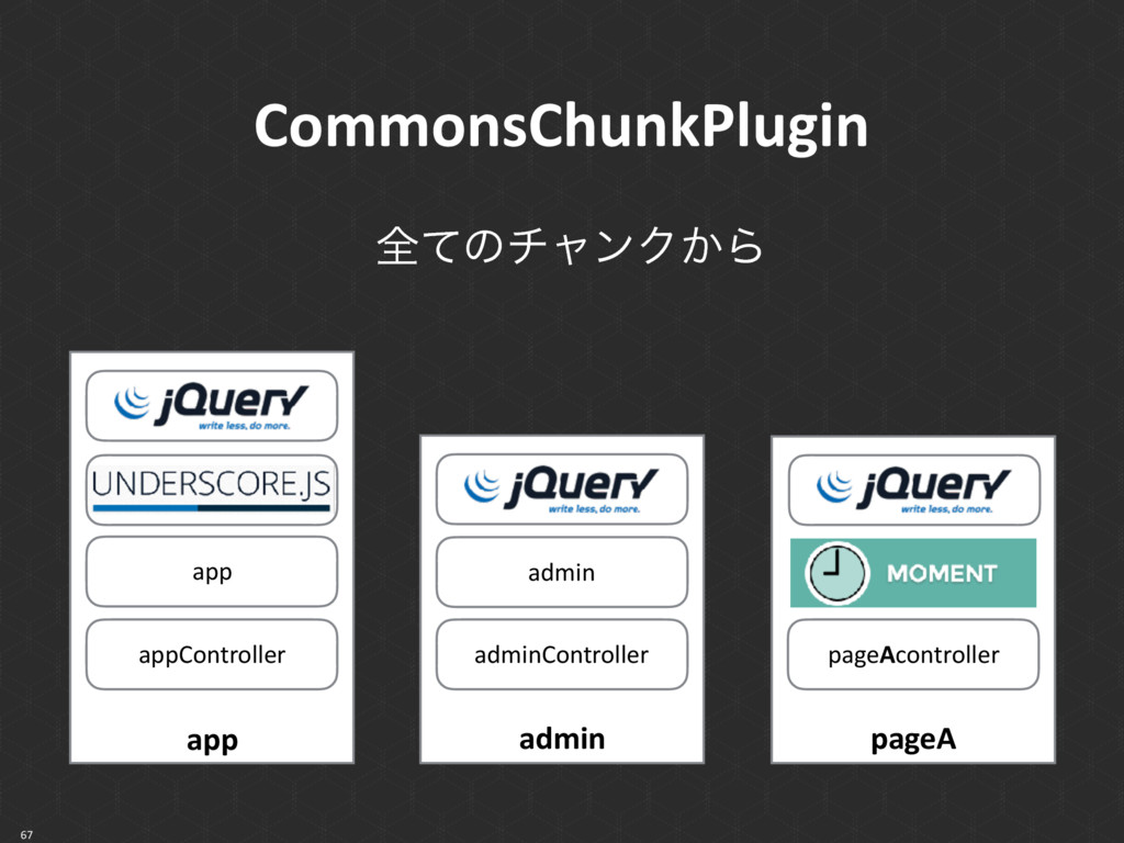 CommonsChunkPlugin 67 app app appController pag...