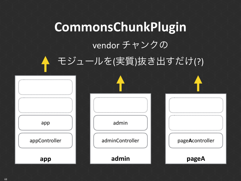 CommonsChunkPlugin 68 app app appController pag...