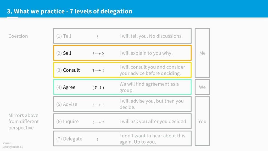 3. What we practice - 7 levels of delegation (1...