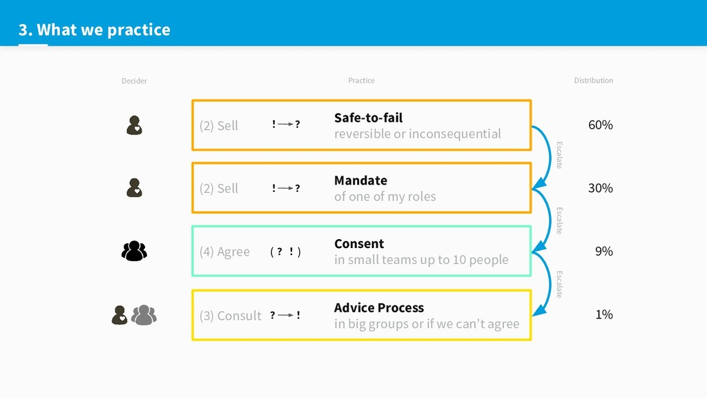 3. What we practice (2) Sell Mandate of one of ...