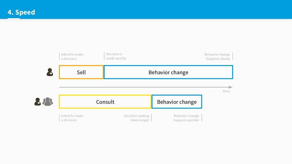 4. Speed Sell Consult Behavior change Behavior ...