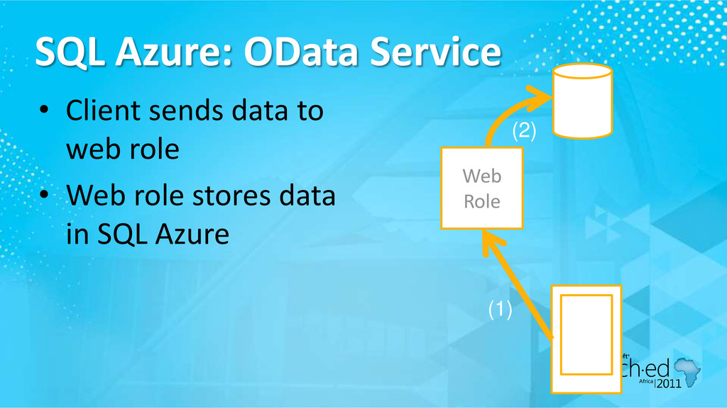 SQL Azure: OData Service • Client sends data to...