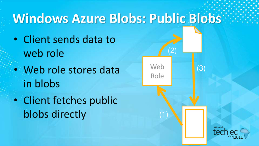 Windows Azure Blobs: Public Blobs • Client send...