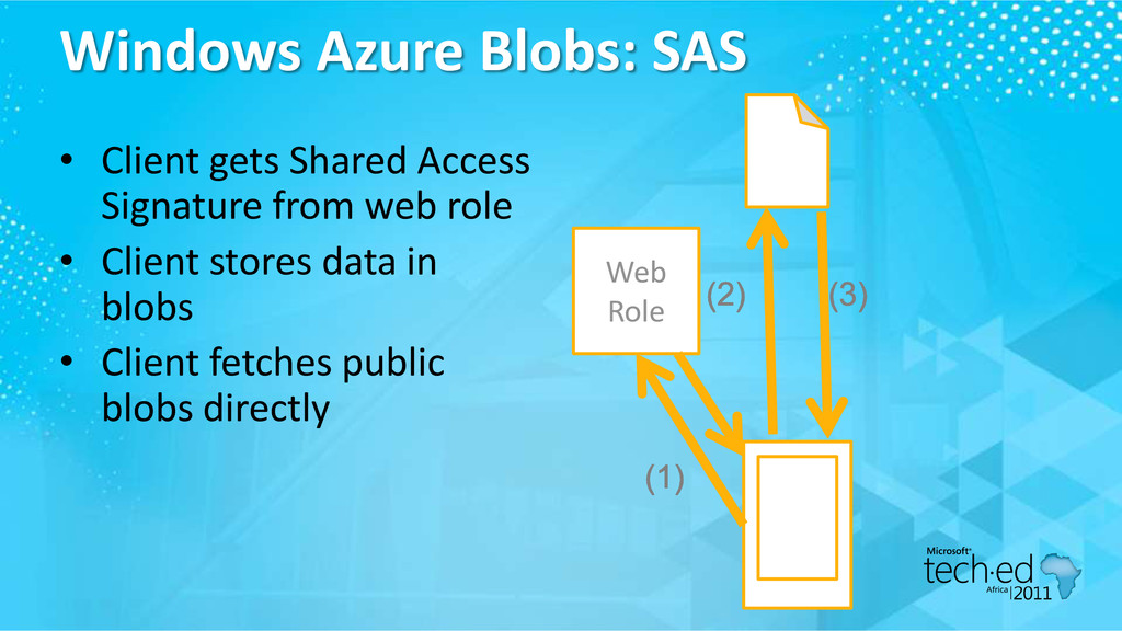 Windows Azure Blobs: SAS • Client gets Shared A...